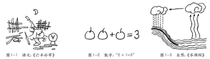 简笔画的用途   (图1-1至图1-3)