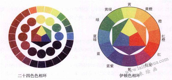 二十四色相环和伊顿色相环