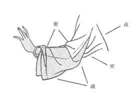 白描仕女画上肢衣纹组织处理方法